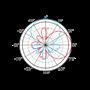 Circular Polarized UHF RFID Far Field Antenna Radiation Pattern